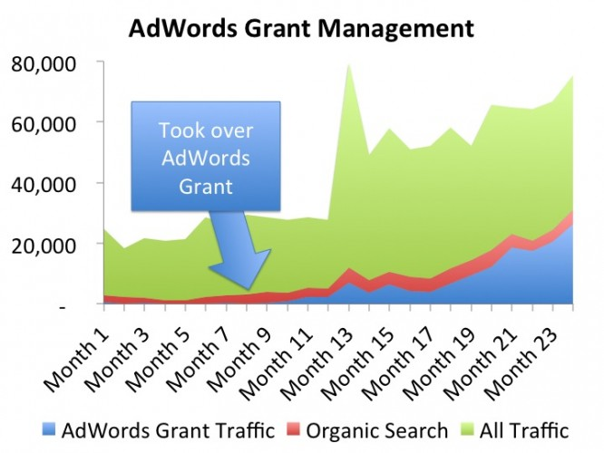 Inbound and Agile AdWords Grant Management