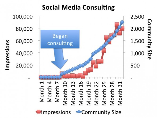 Inbound and Agile Social Media Consulting